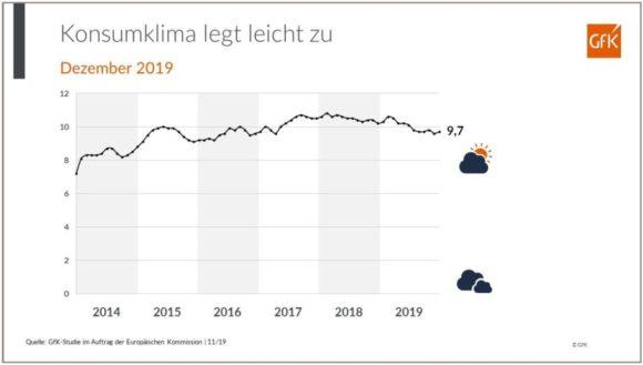 GfK - Entwicklung Konsumklima Indikator 2019