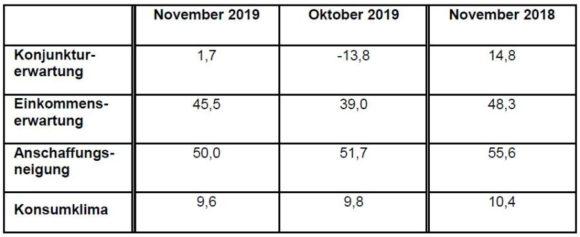 GfK - Indikatoren Konsumklima November 2019