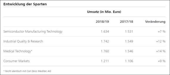 Zeiss Gruppe - Rekordjahr 2018-19 - Entwicklung Sparten
