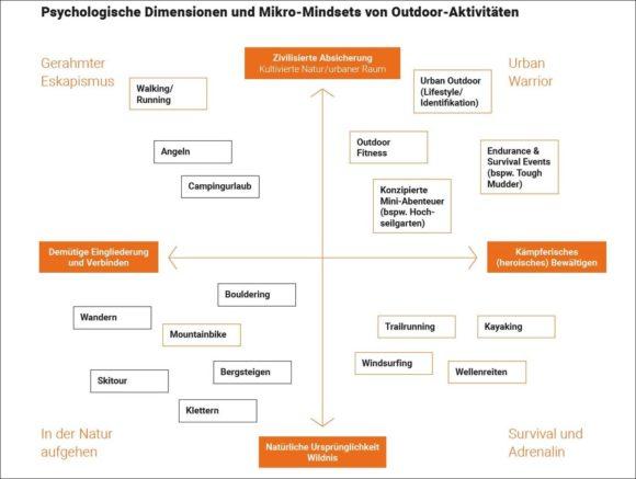 Rheingold Institut - Outdoor Studie - Mindsets mit Sportarten