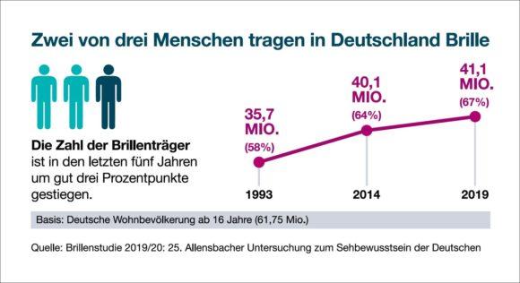 Allensbach-Studie 2019 /2020 - Brillenträger Zunahme