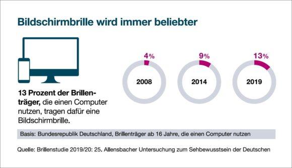 Allensbach-Studie 2019 /2020 - Zunahme Bildschirmbrille