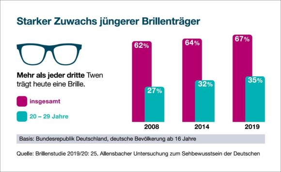 Allensbach-Studie 2019 /2020 - jüngere Brillenträger