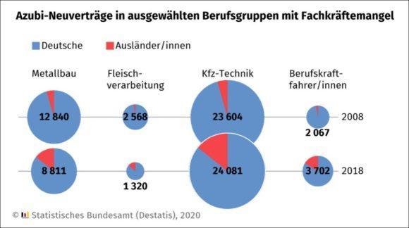 Destatis - Ausbildung Handwerk - Grafik Fachkräfte 2008 bis 2018