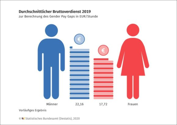 Destatis - Gender Pay Gap 2019 - Bruttoverdienst