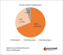 Euronet - Umsatzanteile Brillengläser