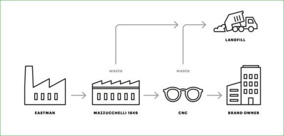 Mazzucchelli - Cellulose acetate scraps before CRT