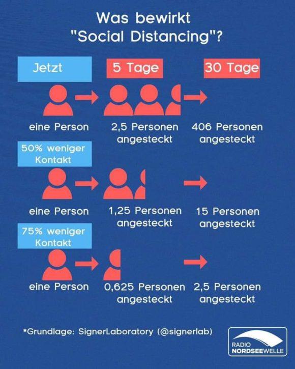 Was bewirkt soziale Distanz