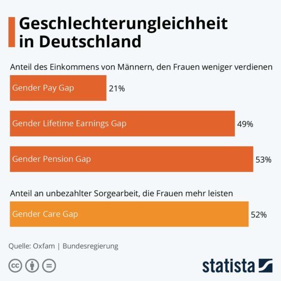 Statista - Gender Pay Gap - D - 21045