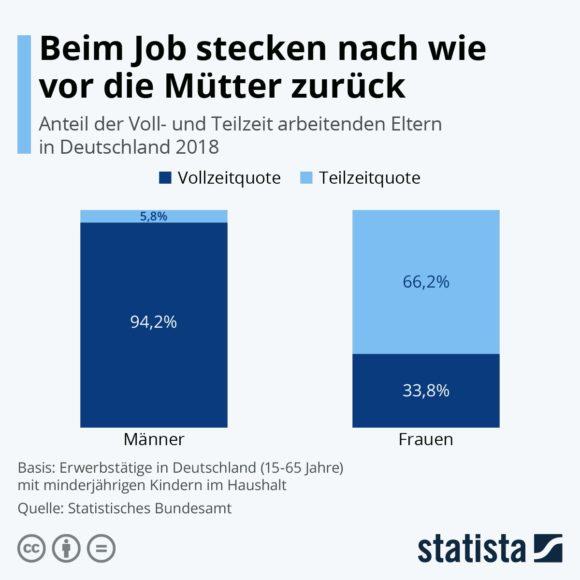 Statista - Teilzeitanteil Frauen - 20957