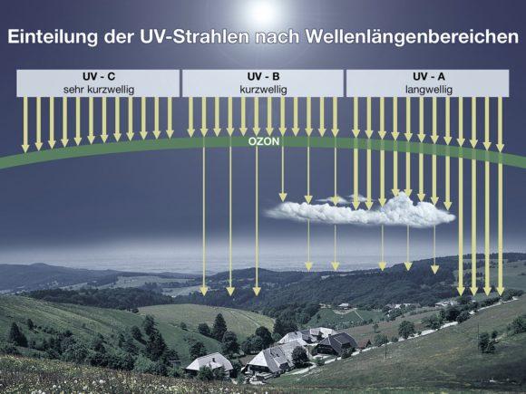 BfS - UV-Strahlung Wellenlängen