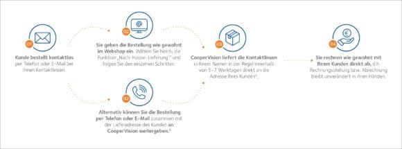 CooperVision Direct - Grafik Lieferprozess