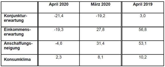GfK - Konsumklima April 2020 - Vergleich