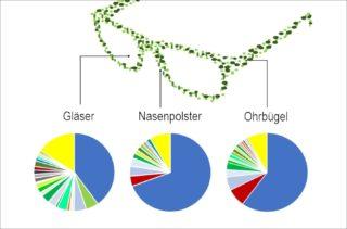 HS Furtwangen - Studie zu Bakterien auf Brillen