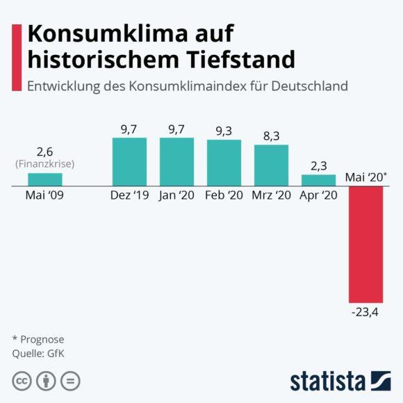 Statista - Konsumklima-Index Mai 2020
