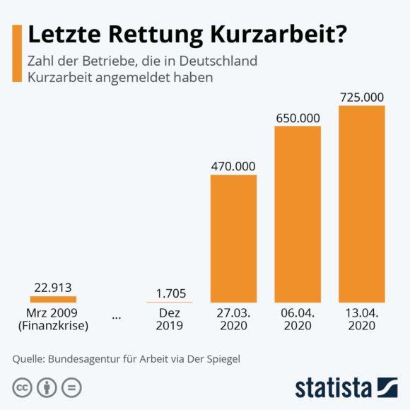 Statista - Kurzarbeit Deutschland April 2020