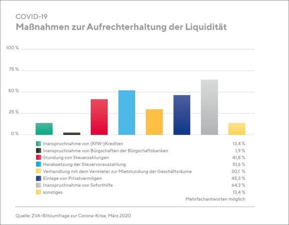 ZVA - Umfrage Augenoptik und Liquidität