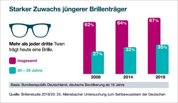 Allensbach Studie 2019 - Anteil junge Brillenträger