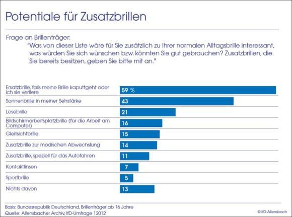 Allensbach Studie 2019 - Potenzial Zusatzbrillen