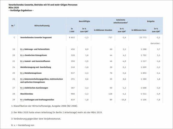 Destatis - Beschäftigen-Zahlen Verarbeitendes Gewerbe 2020-03 - plus Arbeitsstunden