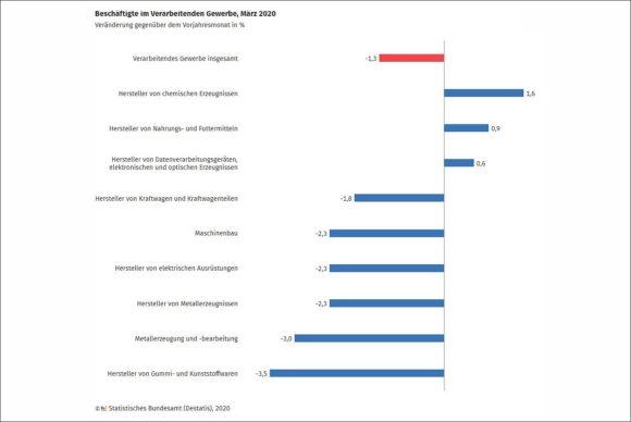 Destatis - Veränderung Beschäftigten-Zahl Verarbeitendes Gewerbe - 2020-03