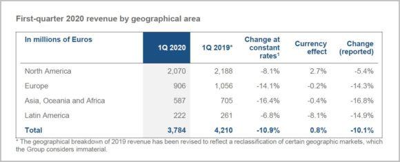 EssilorLuxottica - Erstes Quartal 2020 - Geographical Areas