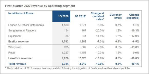 EssilorLuxottica - Erstes Quartal 2020 - operating segments