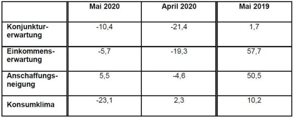 GfK - Konsumklima Mai 2020 - Indikatoren April