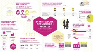 opti 2021: Zahlen aus der Web-Pressekonferenz im Mai 2020