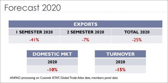 Brillen-Markt Italien 2020 Prognose ANFAO