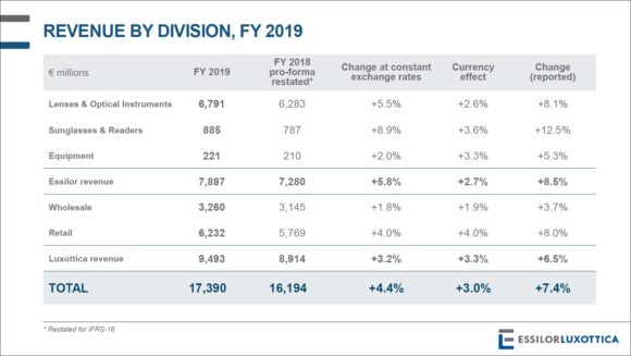 EssilorLuxottica - Revenue by Division 2019