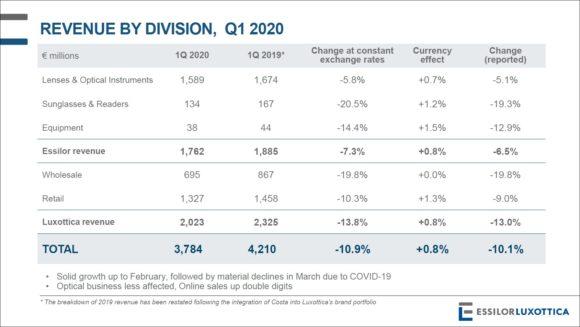 EssilorLuxottica - Revenue by Division 2020 Q1