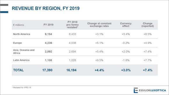 EssilorLuxottica - Revenue by Region 2019