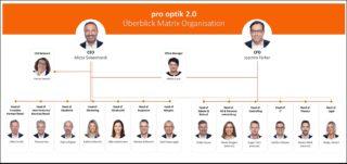Pro Optik - Neues Team