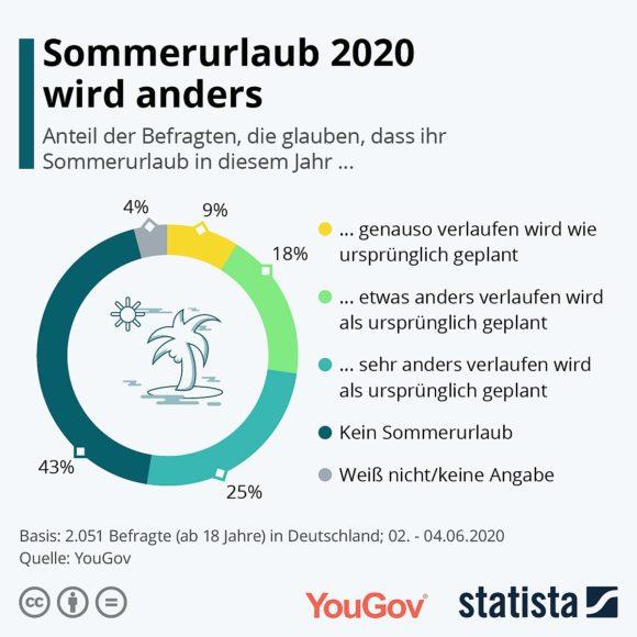 Statista - YouGov Sommerurlaub Verlauf Juni 2020