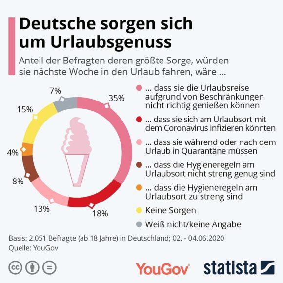 Statista - YouGov Umfrage Urlaubssorgen Juni 2020