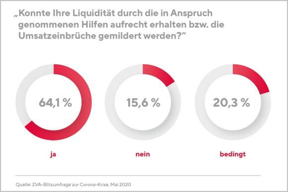 ZVA - Umfrage Corona 2 - Liquiditätshilfen AO