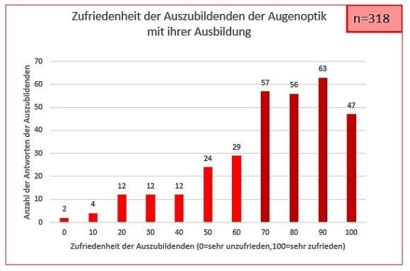 Aalener Umfrage zur Ausbildung Augenoptik - Janina Hutter