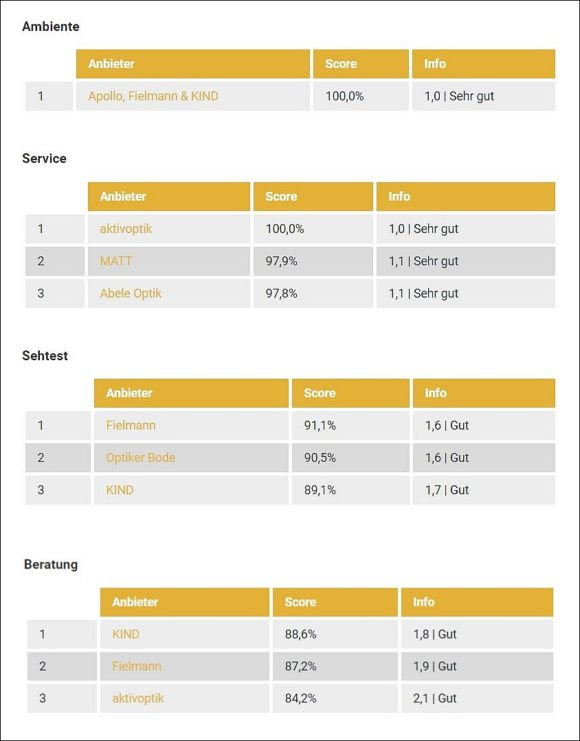 DtGV - Test Optiker-Filialisten 2020 - Kategorien