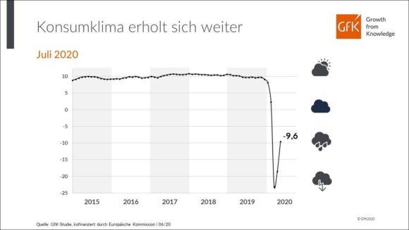 GfK Konsumklima 2020 - Prognose Juli
