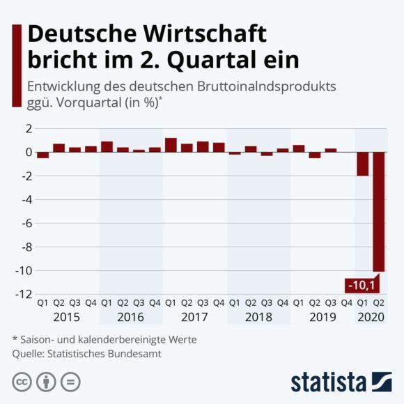 Statista - Bruttoinlandsprodukt Q2 2020 - Infografik 19960