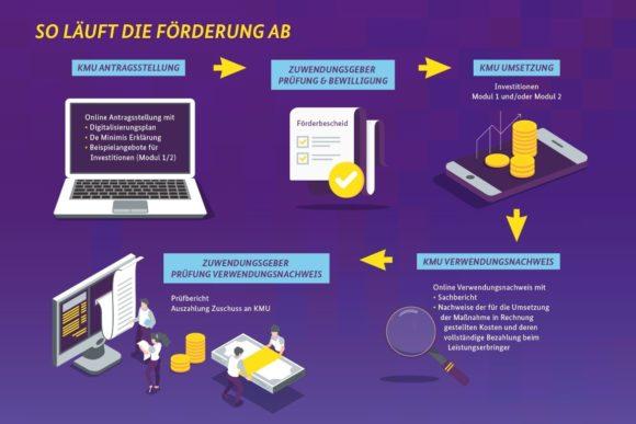 Digitalisierung im Handwerk - Digital jetzt: Förderung des BMWi