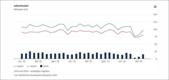 Wirtschaft Deutschland Außenhandel Juni 2020 - Destatis