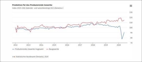 Wirtschaft Deutschland Produktion Juni 2020 - Destatis
