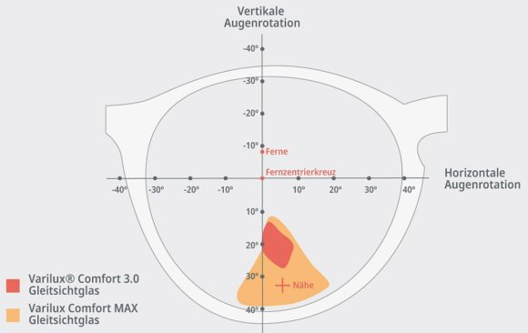 Essilor - Gleitsichtglas Varilux Comfort Max - Vergleich