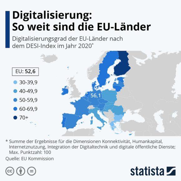 Digitalisierung EU 2020 nach DESI - Statista