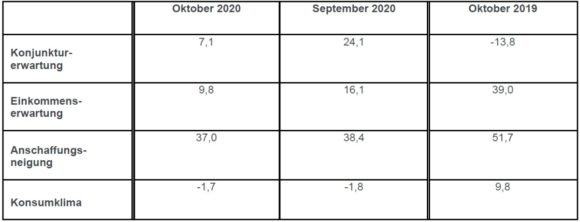 Konsumklima GfK - Indikatoren Oktober 2020