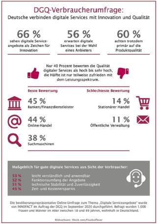 DGQ - Umfrage 2020 Digitaler Service
