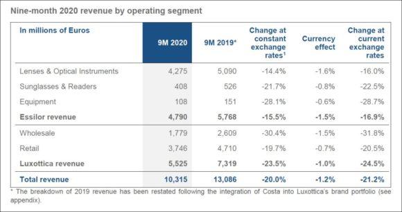 EssilorLuxottica - Nine-month 2020 revenue by operating segment