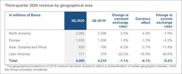 EssilorLuxottica - Third-quarter 2020 revenue by geographical area